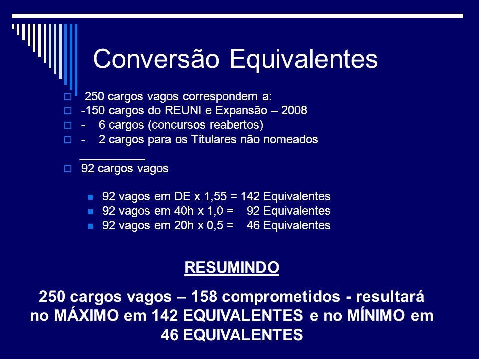 Conversão Equivalentes 250 cargos vagos correspondem a: -150 cargos do REUNI e Expansão – 2008 - 6 cargos (concursos reabertos) - 2 cargos para os Titulares não nomeados __________ 92 cargos vagos 92 vagos em DE x 1,55 = 142 Equivalentes 92 vagos em 40h x 1,0 = 92 Equivalentes 92 vagos em 20h x 0,5 = 46 Equivalentes RESUMINDO 250 cargos vagos – 158 comprometidos - resultará no MÁXIMO em 142 EQUIVALENTES e no MÍNIMO em 46 EQUIVALENTES