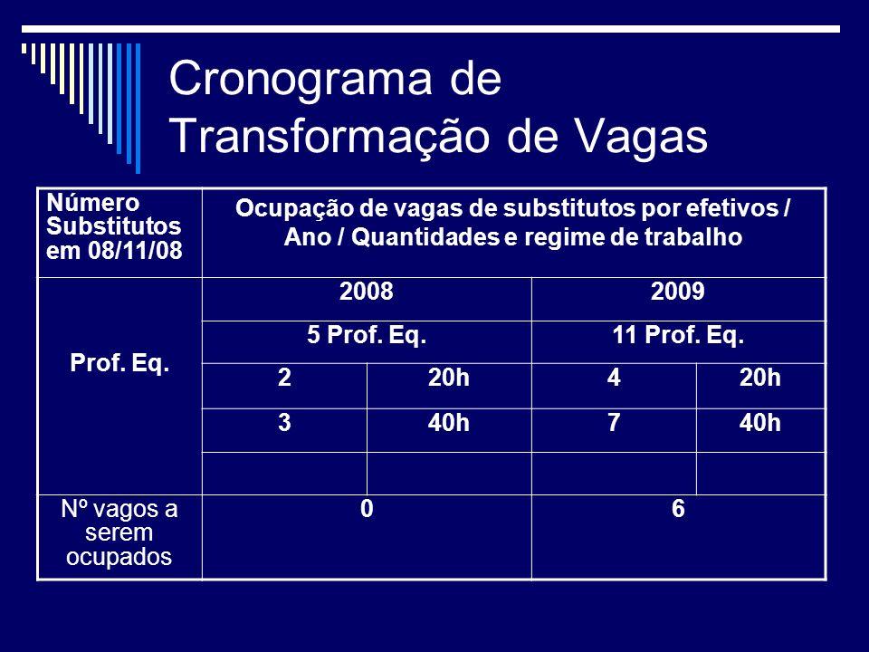 Cronograma de Transformação de Vagas Número Substitutos em 08/11/08 Ocupação de vagas de substitutos por efetivos / Ano / Quantidades e regime de trabalho Prof.
