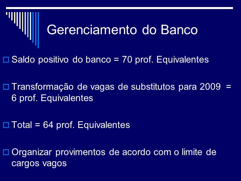 Gerenciamento do Banco Saldo positivo do banco = 70 prof. Equivalentes Transformação de vagas de substitutos para 2009 = 6 prof. Equivalentes Total =