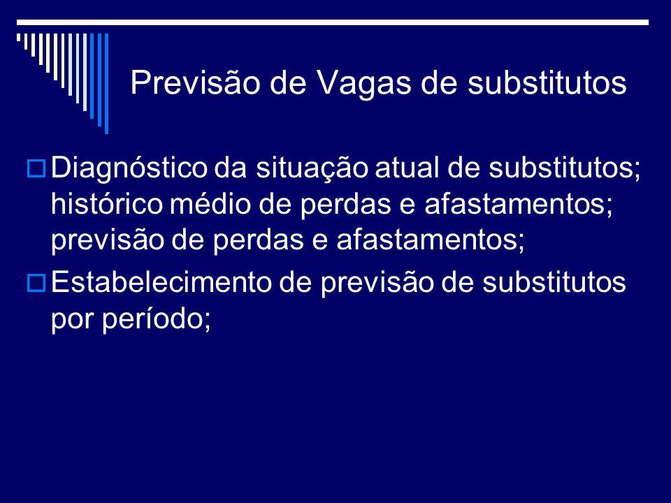 Previsão de Vagas de substitutos Diagnóstico da situação atual de substitutos; histórico médio de perdas e afastamentos; previsão de perdas e afastamentos; Estabelecimento de previsão de substitutos por período;