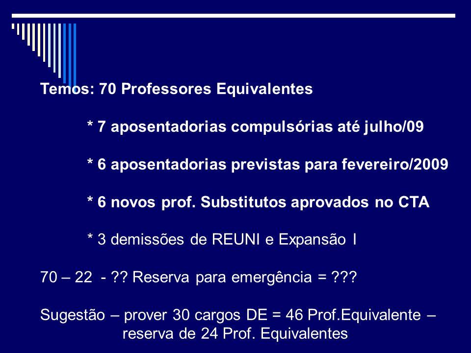 Temos: 70 Professores Equivalentes * 7 aposentadorias compulsórias até julho/09 * 6 aposentadorias previstas para fevereiro/2009 * 6 novos prof.