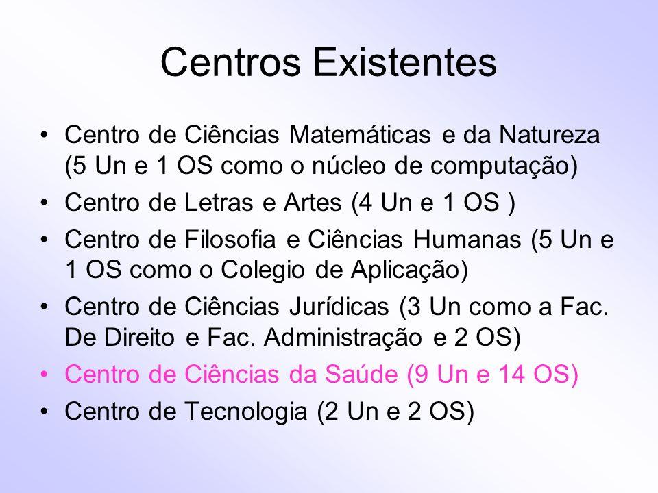 Centros Existentes Centro de Ciências Matemáticas e da Natureza (5 Un e 1 OS como o núcleo de computação) Centro de Letras e Artes (4 Un e 1 OS ) Cent