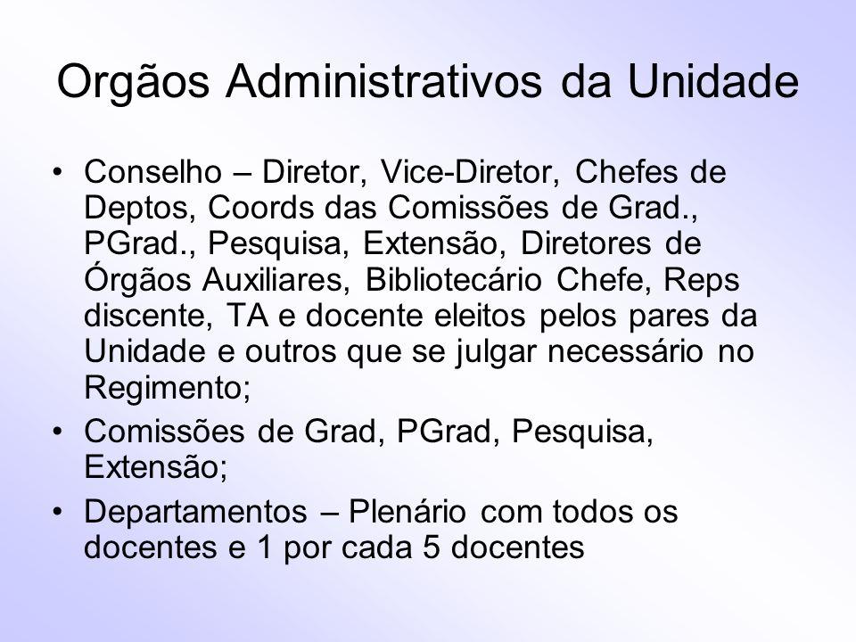 Orgãos Administrativos da Unidade Conselho – Diretor, Vice-Diretor, Chefes de Deptos, Coords das Comissões de Grad., PGrad., Pesquisa, Extensão, Diret