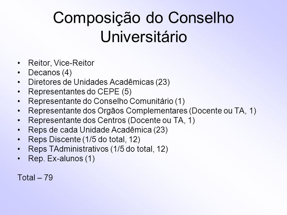 Composição do Conselho Universitário Reitor, Vice-Reitor Decanos (4) Diretores de Unidades Acadêmicas (23) Representantes do CEPE (5) Representante do