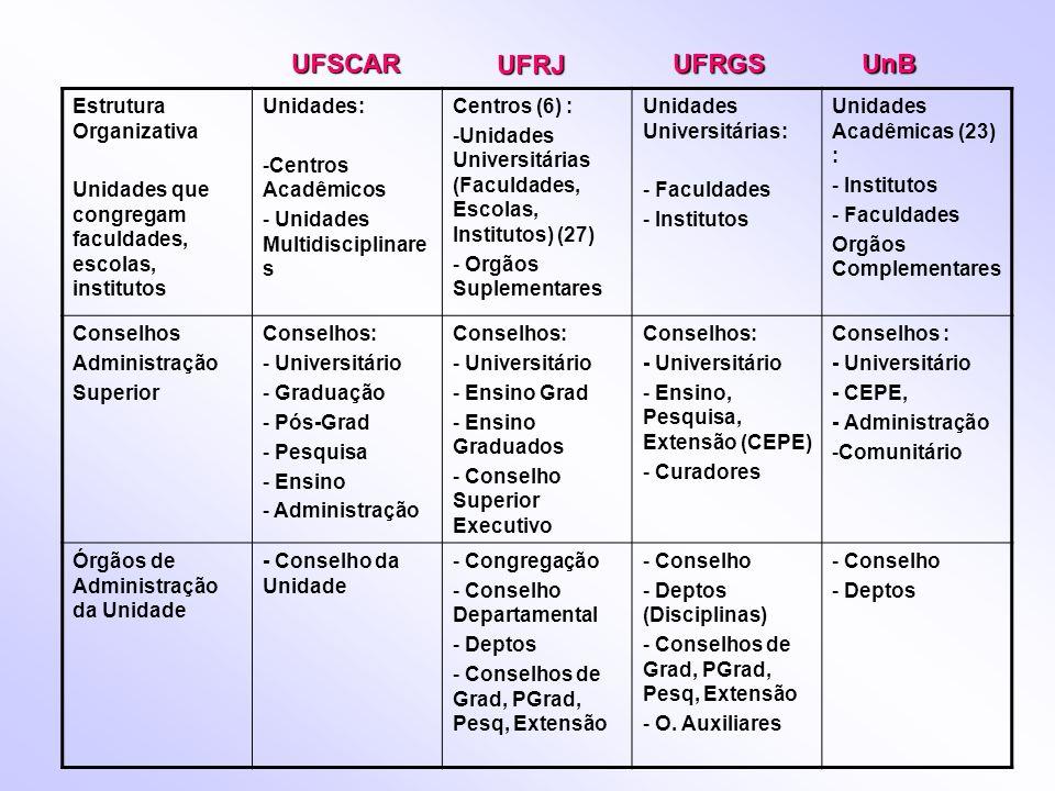 Estrutura Organizativa Unidades que congregam faculdades, escolas, institutos Unidades: -Centros Acadêmicos - Unidades Multidisciplinare s Centros (6)
