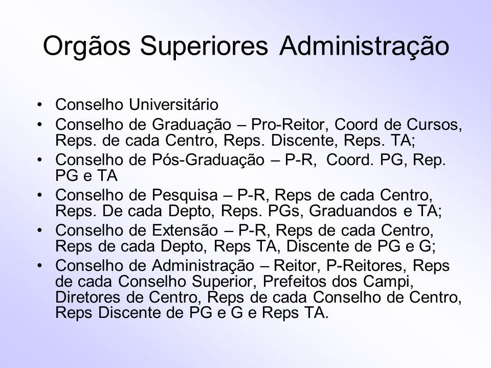 Orgãos Superiores Administração Conselho Universitário Conselho de Graduação – Pro-Reitor, Coord de Cursos, Reps. de cada Centro, Reps. Discente, Reps