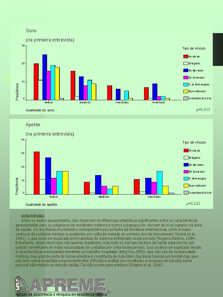 DISCUSSÃO Entre os dados apresentados, não observam-se diferenças estatísticas significantes entre as características apresentadas para os subgrupos d
