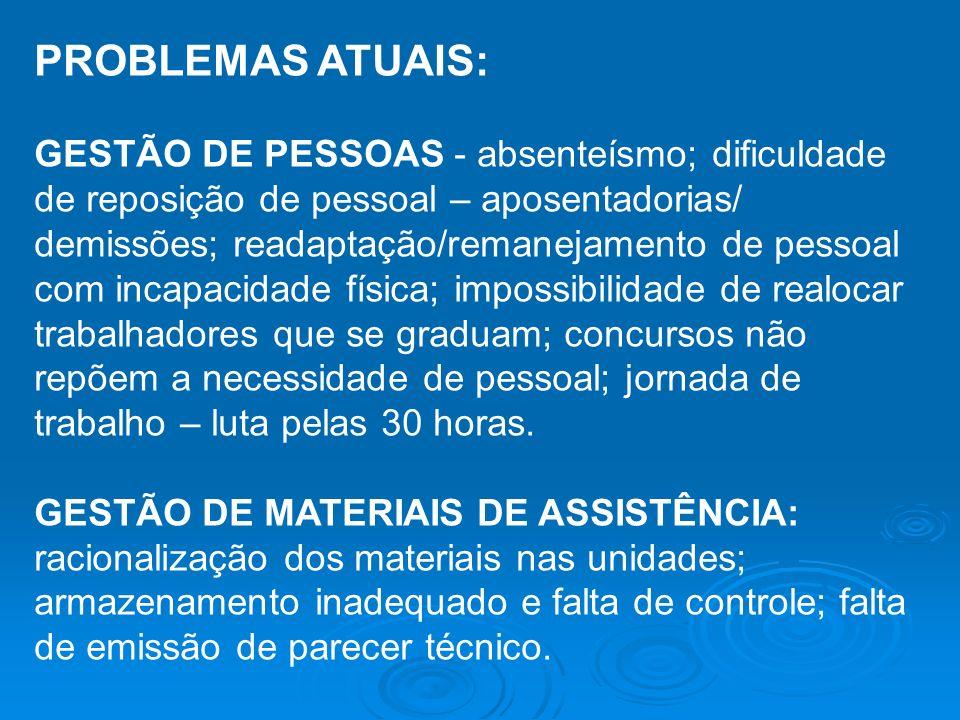 PROBLEMAS ATUAIS: GESTÃO DE PESSOAS - absenteísmo; dificuldade de reposição de pessoal – aposentadorias/ demissões; readaptação/remanejamento de pesso