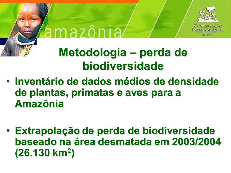 Metodologia – perda de biodiversidade Inventário de dados médios de densidade de plantas, primatas e aves para a AmazôniaInventário de dados médios de