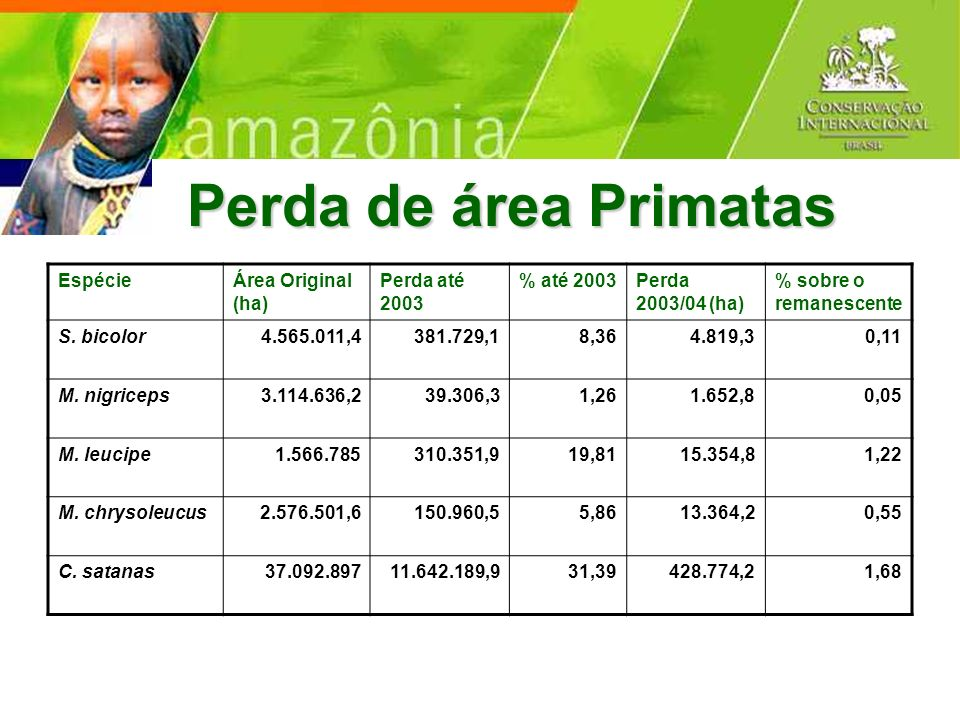 Perda de área Primatas EspécieÁrea Original (ha) Perda até 2003 % até 2003Perda 2003/04 (ha) % sobre o remanescente S. bicolor4.565.011,4381.729,18,36