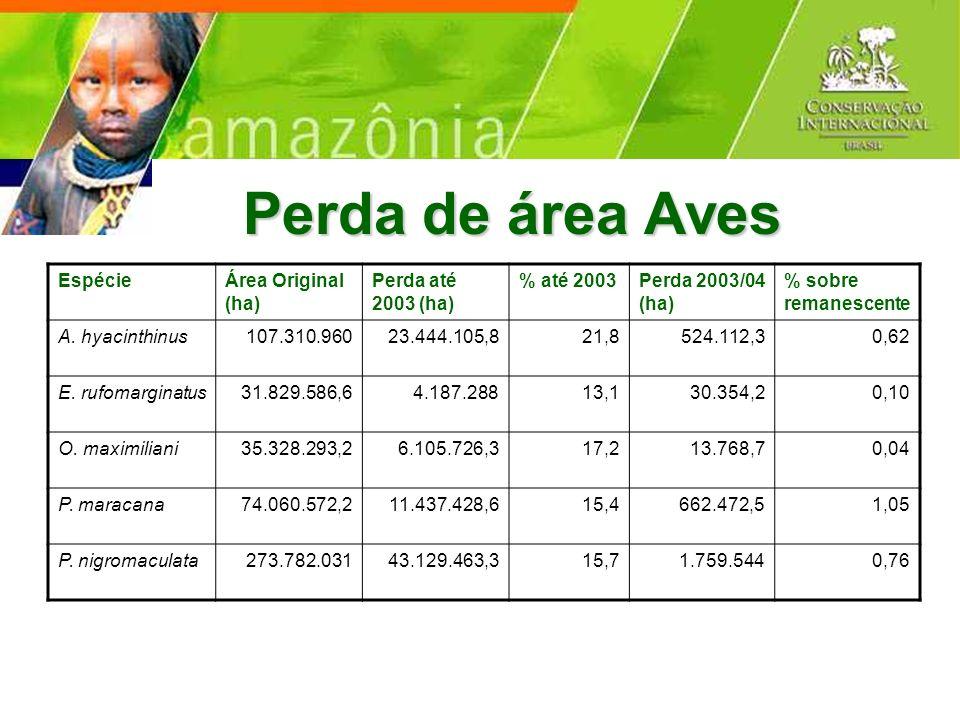 Perda de área Aves EspécieÁrea Original (ha) Perda até 2003 (ha) % até 2003Perda 2003/04 (ha) % sobre remanescente A. hyacinthinus107.310.96023.444.10