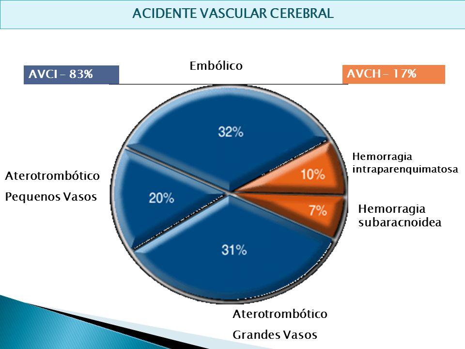 ACIDENTE VASCULAR CEREBRAL Aterotrombótico Pequenos Vasos Aterotrombótico Grandes Vasos Embólico Hemorragia intraparenquimatosa Hemorragia subaracnoid