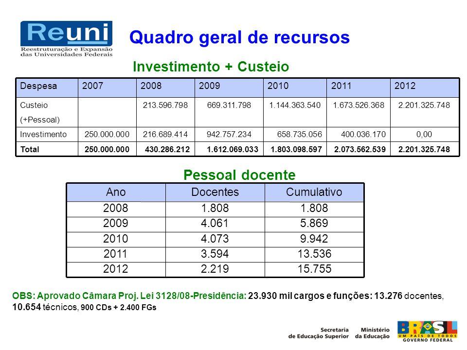 Investimento + Custeio 2.201.325.7482.073.562.5391.803.098.5971.612.069.033430.286.212250.000.000Total 0,00400.036.170658.735.056942.757.234216.689.41