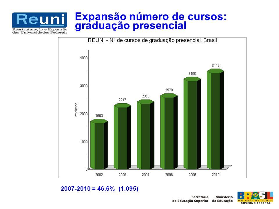 Expansão número de cursos: graduação presencial 2007-2010 = 46,6% (1.095)