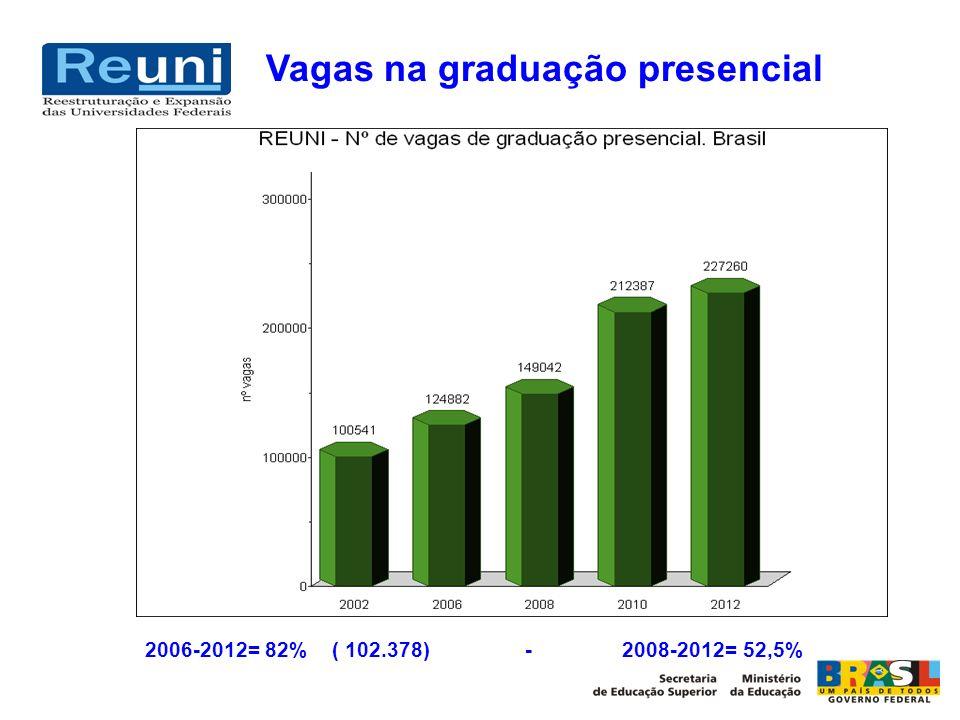 Vagas na graduação presencial 2006-2012= 82% ( 102.378) - 2008-2012= 52,5%