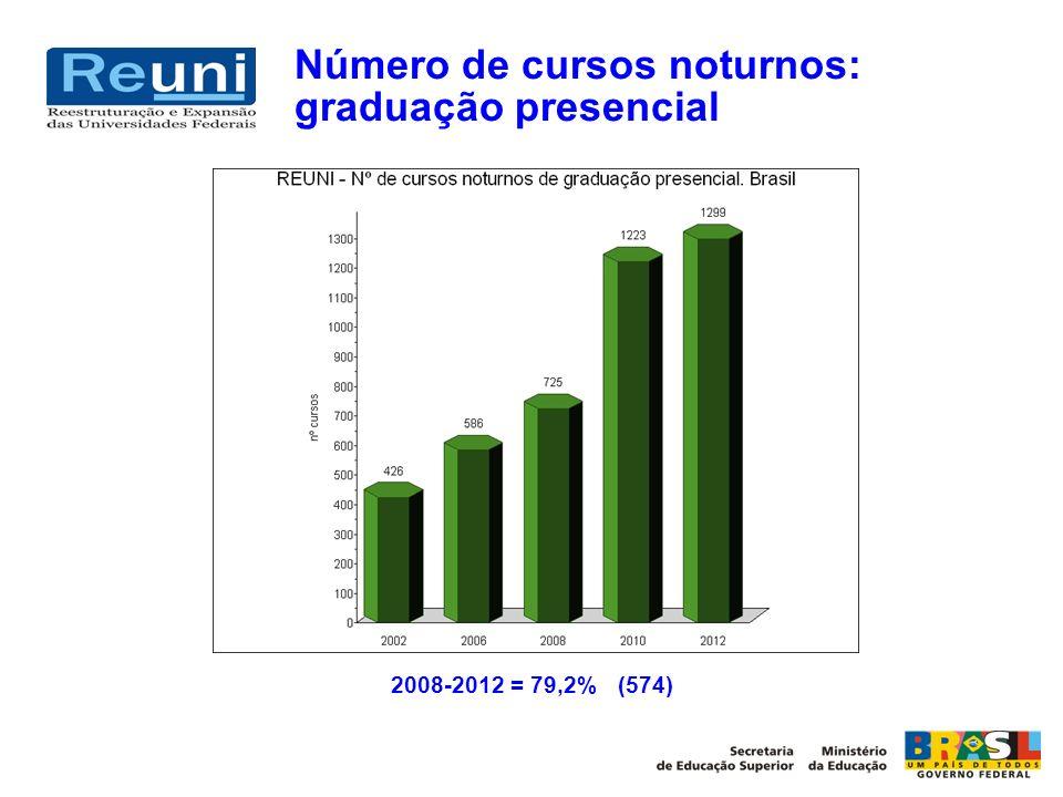 Número de cursos noturnos: graduação presencial 2008-2012 = 79,2% (574)