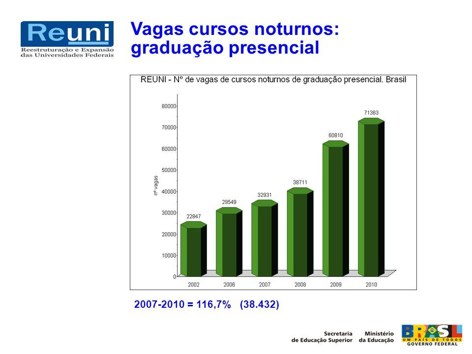 Vagas cursos noturnos: graduação presencial 2007-2010 = 116,7% (38.432)