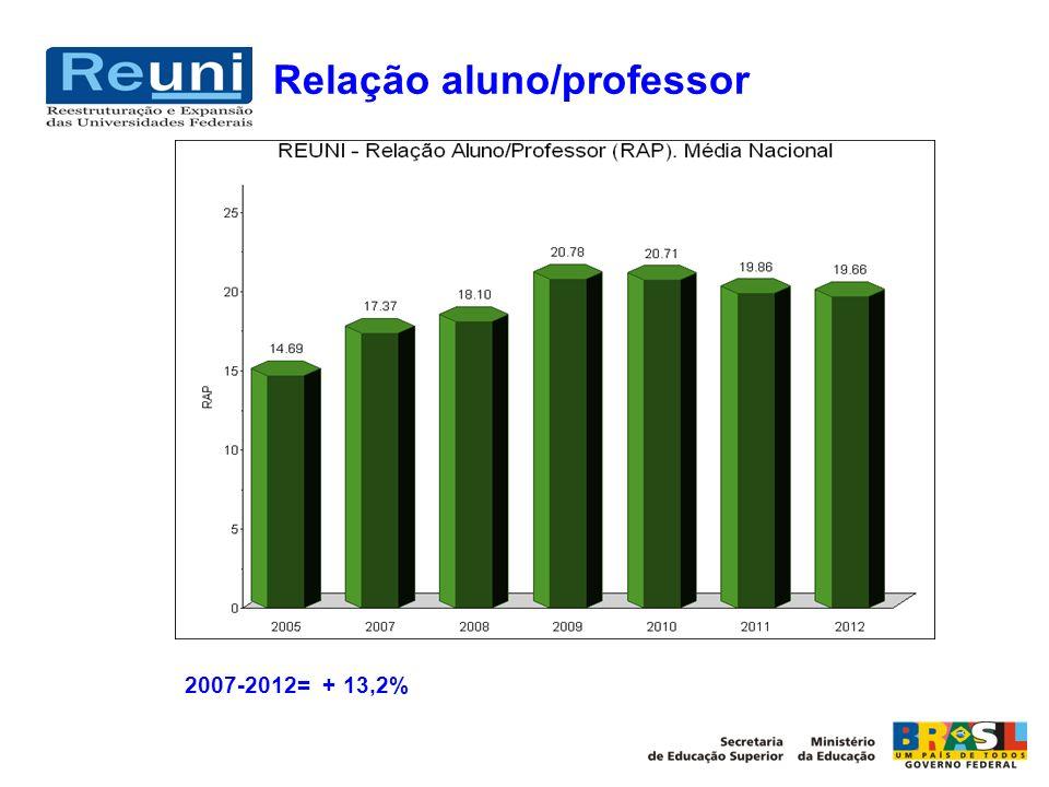 Relação aluno/professor 2007-2012= + 13,2%