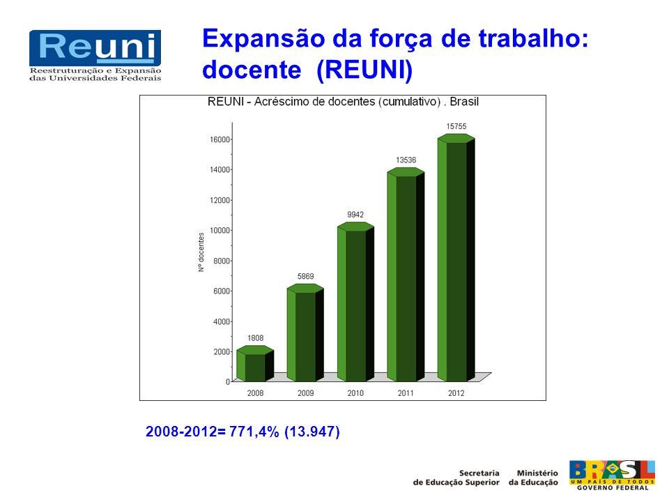 Expansão da força de trabalho: docente (REUNI) 2008-2012= 771,4% (13.947)