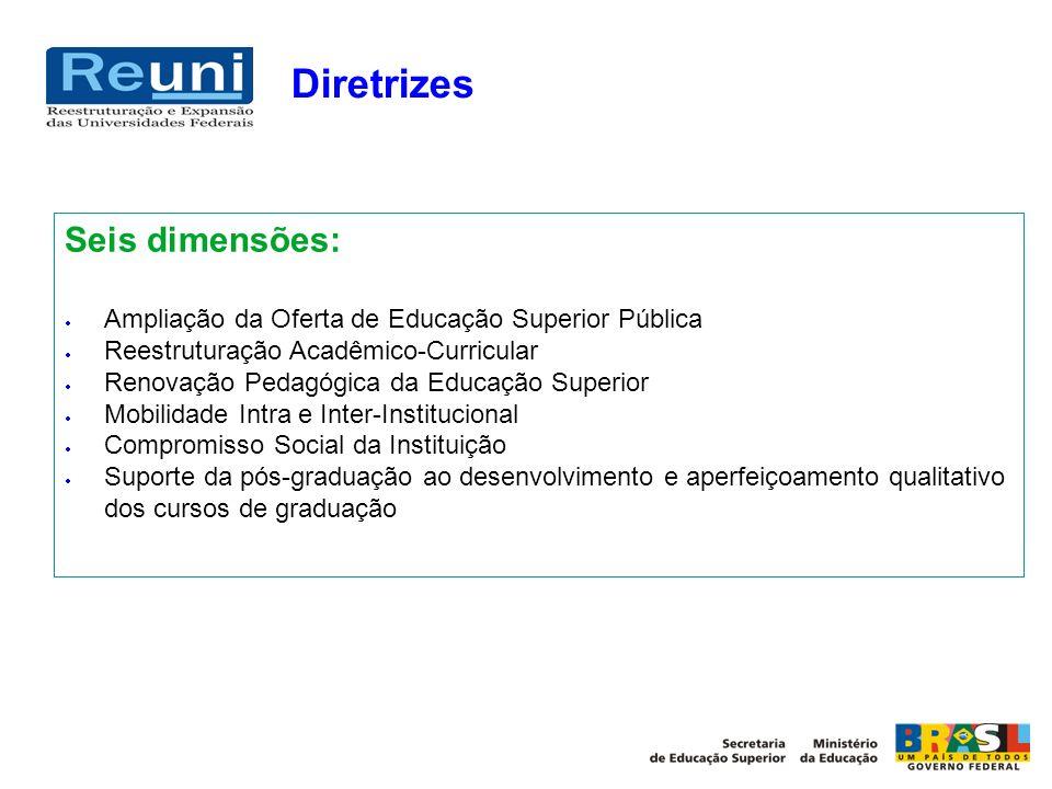 Diretrizes Seis dimensões: Ampliação da Oferta de Educação Superior Pública Reestruturação Acadêmico-Curricular Renovação Pedagógica da Educação Super
