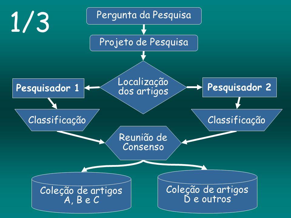 Pergunta da Pesquisa Coleção de artigos A, B e C Coleção de artigos D e outros Reunião de Consenso Projeto de Pesquisa Localização dos artigos 1/3 Pes