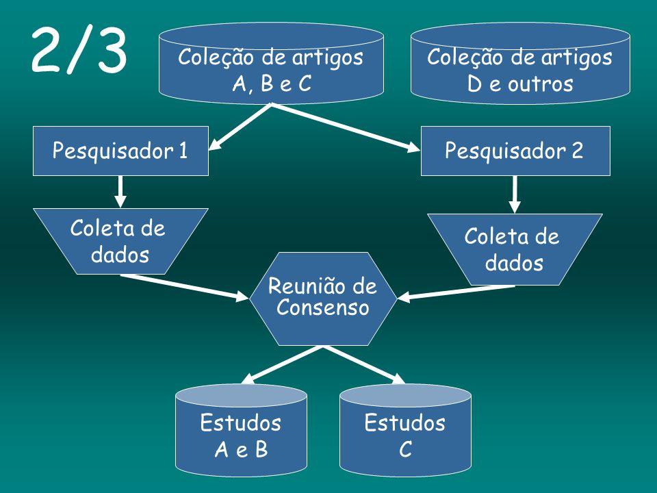 Coleção de artigos A, B e C Coleção de artigos D e outros Pesquisador 2 Estudos C Estudos A e B 2/3 Reunião de Consenso Coleta de dados Pesquisador 1