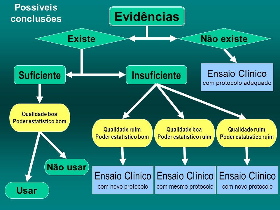 Possíveis conclusões Evidências ExisteNão existe Ensaio Clínico com protocolo adequado SuficienteInsuficiente Ensaio Clínico com mesmo protocolo Ensai