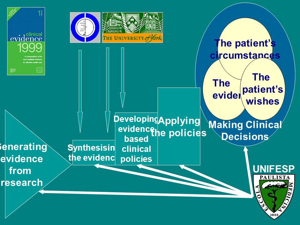 Making Clinical Decisions Generating evidence from research Synthesising the evidence Developing evidence based clinical policies Applying the policie