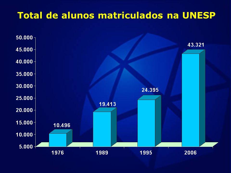 Total de alunos matriculados na UNESP