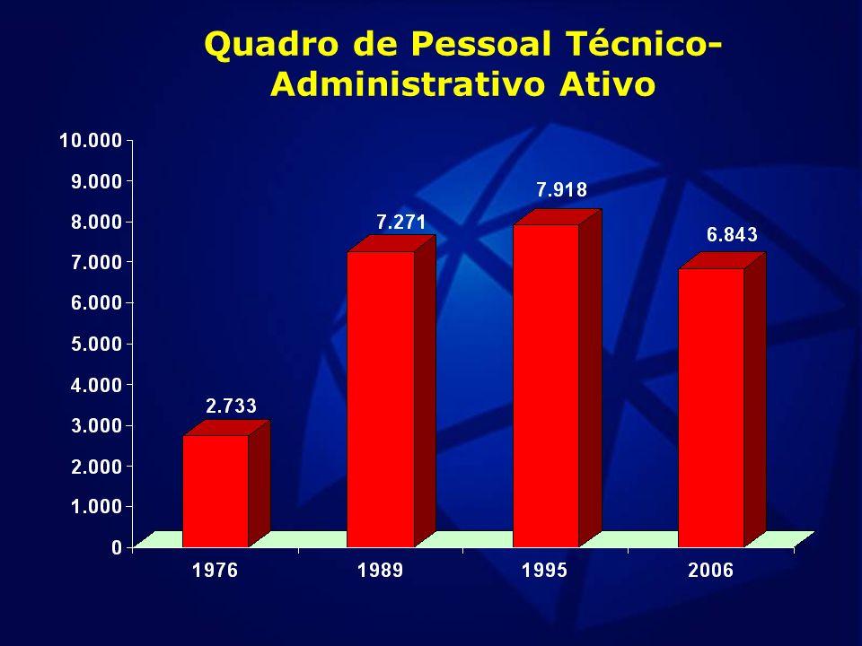 Quadro de Pessoal Técnico- Administrativo Ativo