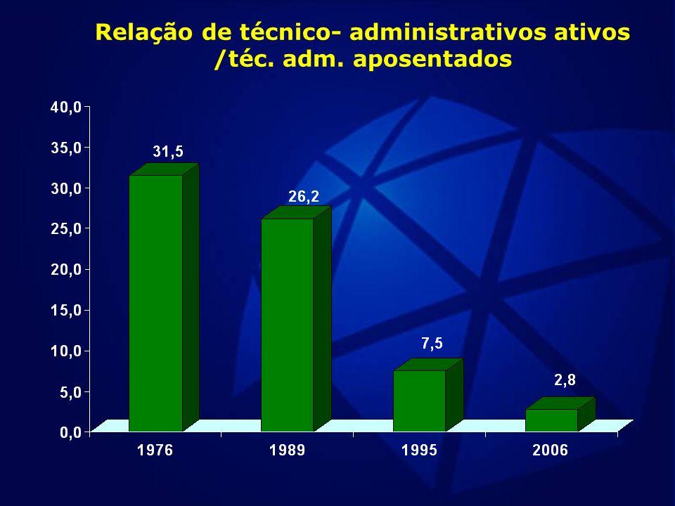 Relação de técnico- administrativos ativos /téc. adm. aposentados