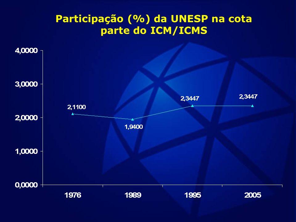 Participação (%) da UNESP na cota parte do ICM/ICMS
