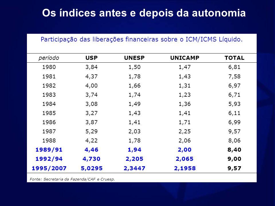 Participação das liberações financeiras sobre o ICM/ICMS Líquido. períodoUSPUNESPUNICAMPTOTAL 19803,841,501,476,81 19814,371,781,437,58 19824,001,661,