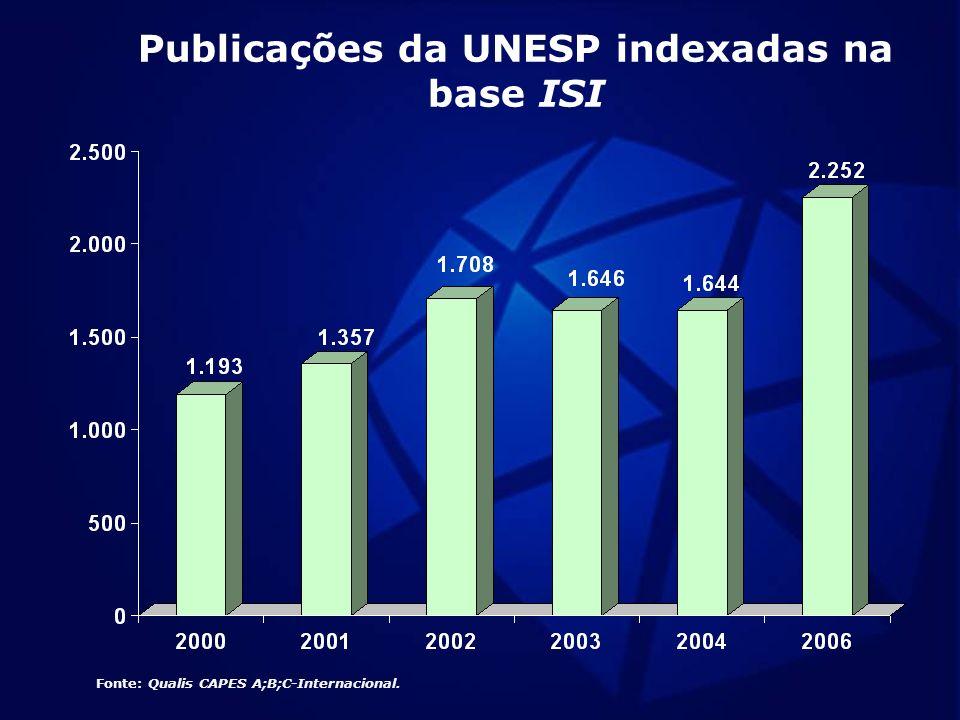 Publicações da UNESP indexadas na base ISI Fonte: Qualis CAPES A;B;C-Internacional.