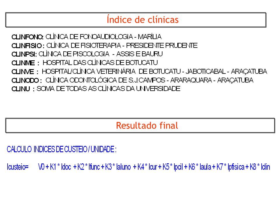 Índice de clínicas Resultado final