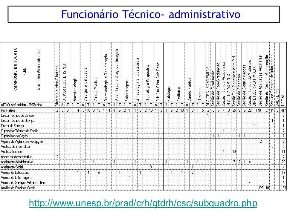 Funcionário Técnico- administrativo http://www.unesp.br/prad/crh/gtdrh/csc/subquadro.php