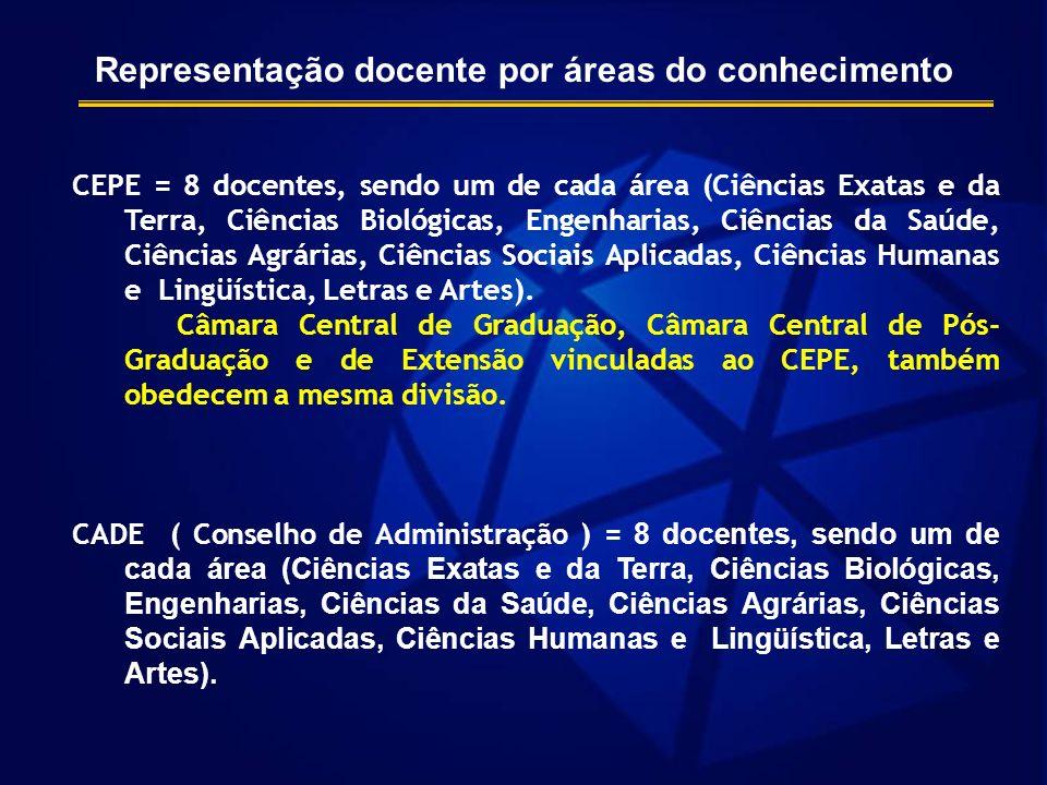 Representação docente por áreas do conhecimento CEPE = 8 docentes, sendo um de cada área (Ciências Exatas e da Terra, Ciências Biológicas, Engenharias