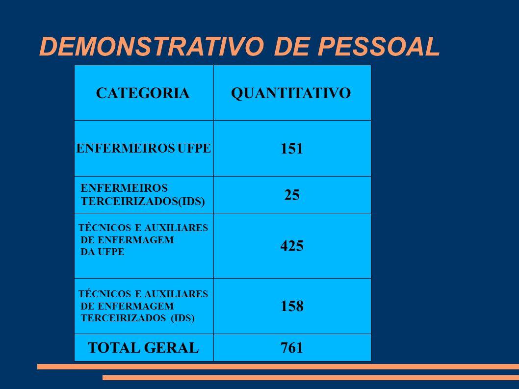 DEMONSTRATIVO DE PESSOAL CATEGORIAQUANTITATIVO ENFERMEIROS UFPE 151 ENFERMEIROS TERCEIRIZADOS(IDS) 25 TÉCNICOS E AUXILIARES DE ENFERMAGEM DA UFPE 425