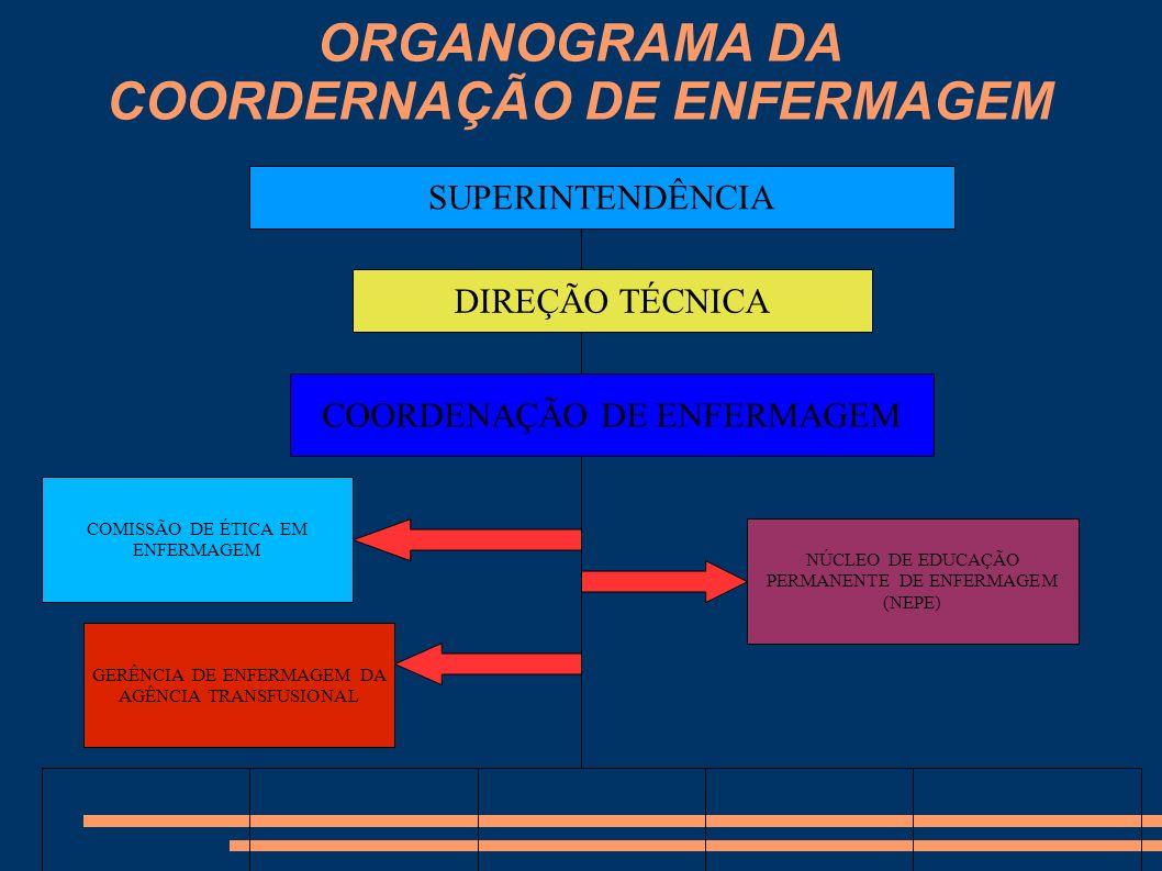 ORGANOGRAMA DA COORDERNAÇÃO DE ENFERMAGEM SUPERINTENDÊNCIA DIREÇÃO TÉCNICA COORDENAÇÃO DE ENFERMAGEM GERÊNCIA DE ENFERMAGEM DA AGÊNCIA TRANSFUSIONAL N