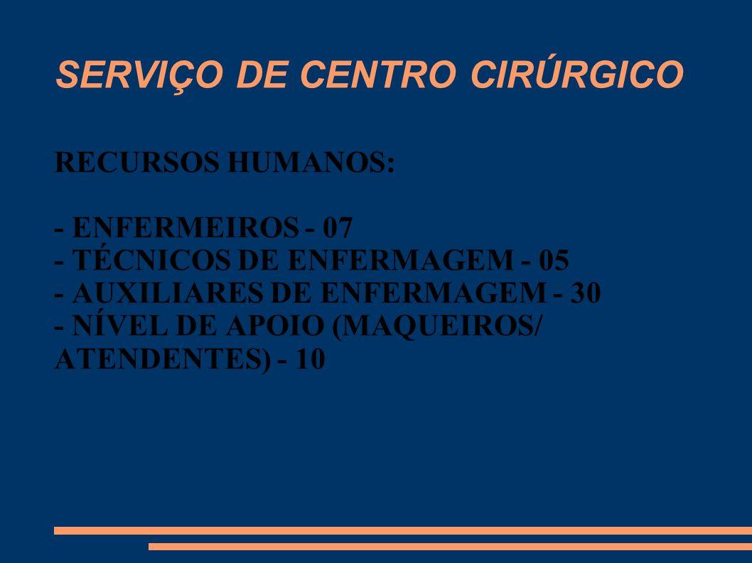 SERVIÇO DE CENTRO CIRÚRGICO - 10 SALAS DE CIRURGIAS - 07 LEITOS DE RECUPERAÇÃO PÓS- ANESTÉSICA - 3.736 CIRÚRGIAS RELIZADAS EM 2008 (ATÉ NOVEMBRO) PERFAZENDO UMA MÉDIA DE 339,64 CIRURGIAS AO MÊS.