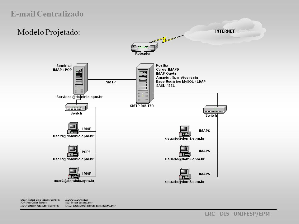 LRC - DIS –UNIFESP/EPM Sistema Detalhado: SMTP: Simple Mail Transfer Protocol IMAP: Internet Mail Access Protocol POP: Post Office Protocol E-mail Centralizado