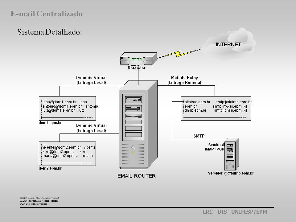 LRC - DIS –UNIFESP/EPM Sistema Detalhado: SMTP: Simple Mail Transfer Protocol IMAP: Internet Mail Access Protocol POP: Post Office Protocol E-mail Cen