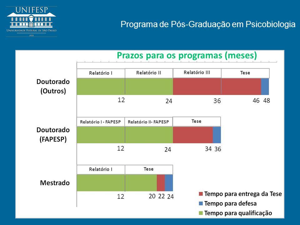 Programa de Pós-Graduação em Psicobiologia Prazos para os programas (meses) Relatório I Relatório II Relatório III Relatório I - FAPESP Relatório II-