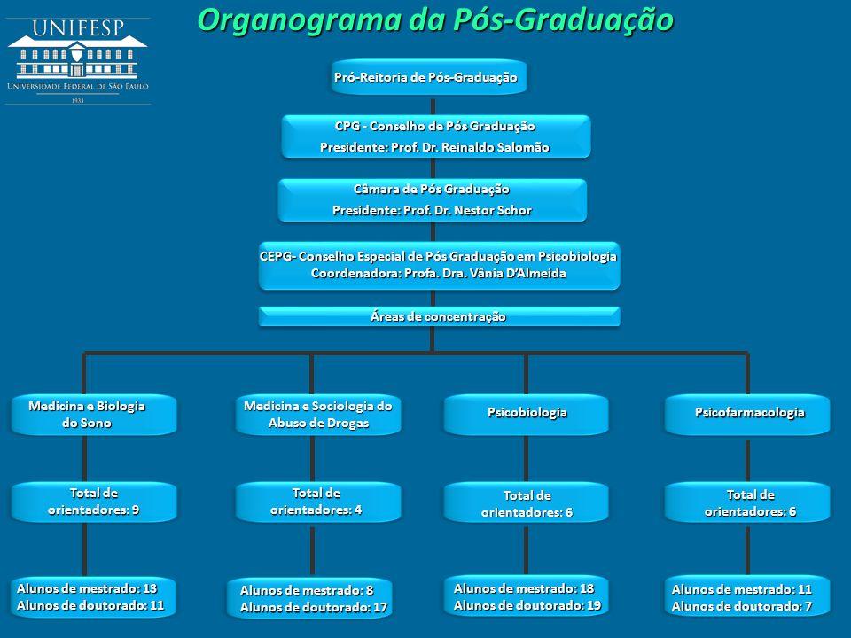 Organograma da Pós-Graduação Pró-Reitoria de Pós-Graduação CPG - Conselho de Pós Graduação Presidente: Prof. Dr. Reinaldo Salomão CPG - Conselho de Pó