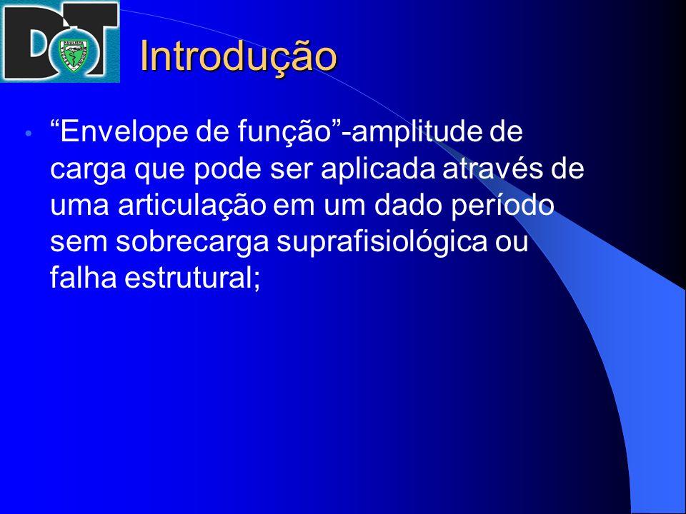 Introdução Envelope de função-amplitude de carga que pode ser aplicada através de uma articulação em um dado período sem sobrecarga suprafisiológica o