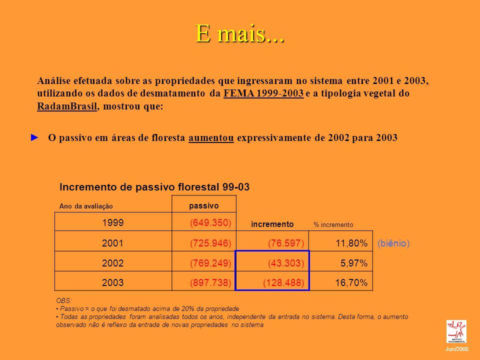 E mais... Análise efetuada sobre as propriedades que ingressaram no sistema entre 2001 e 2003, utilizando os dados de desmatamento da FEMA 1999-2003 e