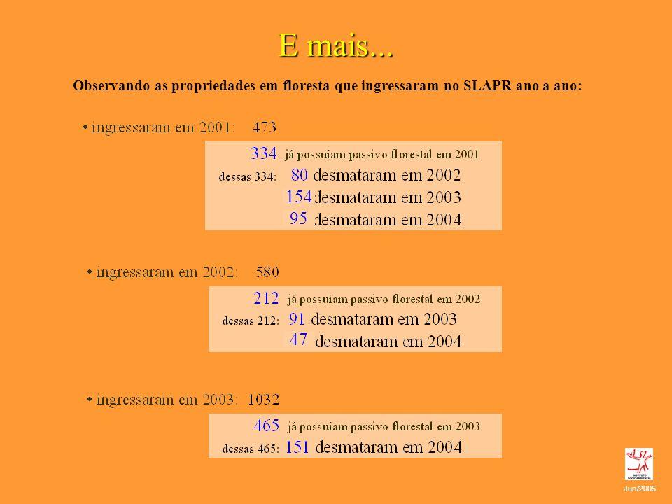 E mais... Observando as propriedades em floresta que ingressaram no SLAPR ano a ano: Jun/2005 154 95 47