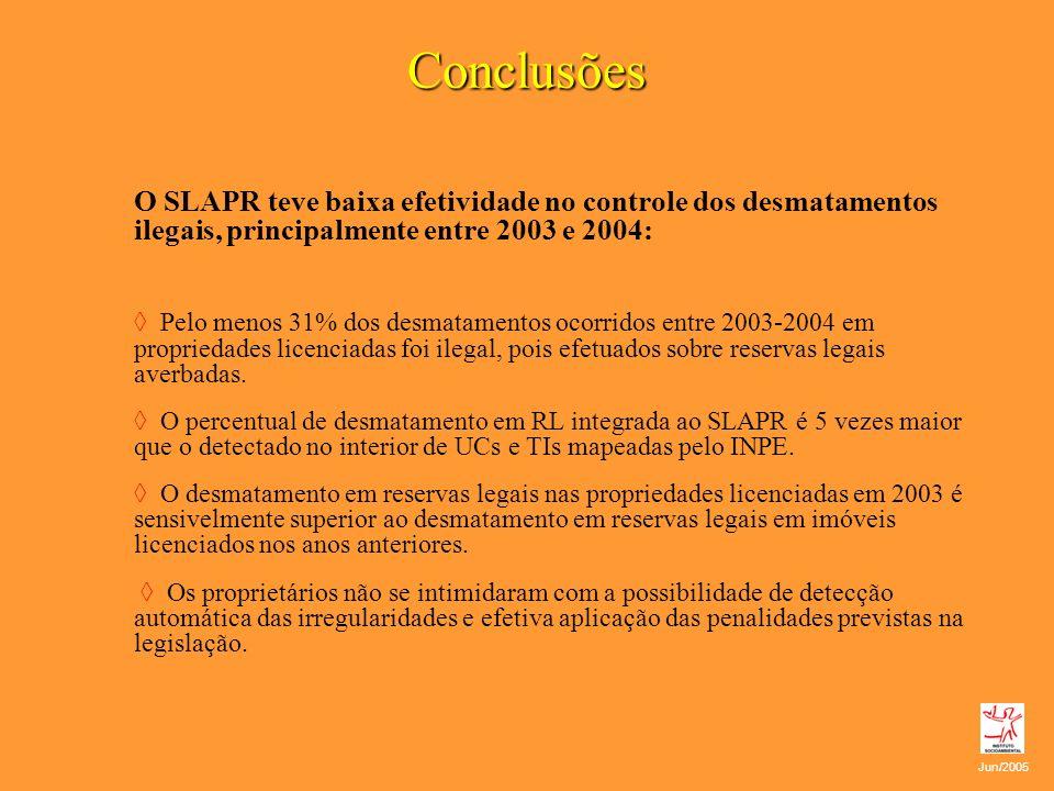 Conclusões O SLAPR teve baixa efetividade no controle dos desmatamentos ilegais, principalmente entre 2003 e 2004: Pelo menos 31% dos desmatamentos oc
