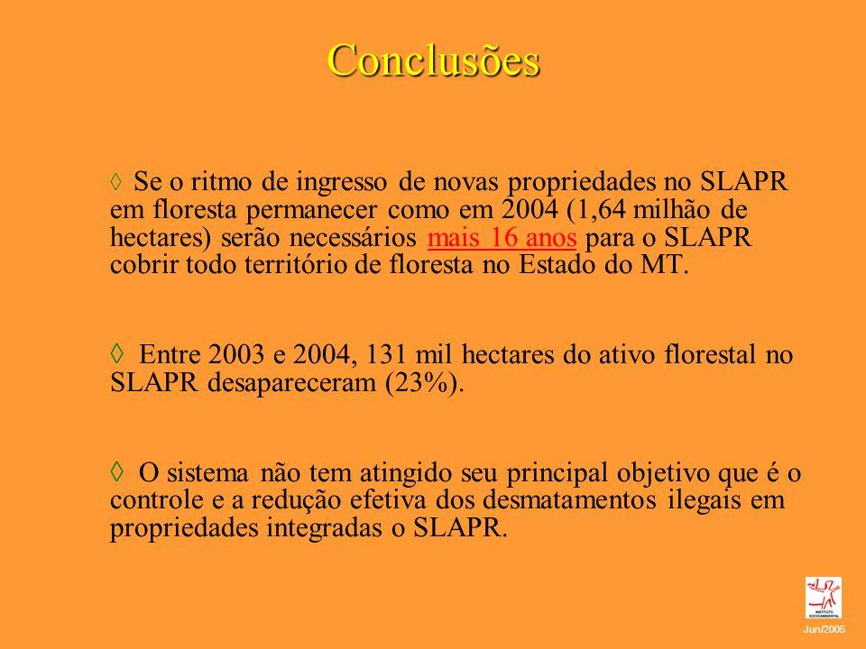 Conclusões Se o ritmo de ingresso de novas propriedades no SLAPR em floresta permanecer como em 2004 (1,64 milhão de hectares) serão necessários mais
