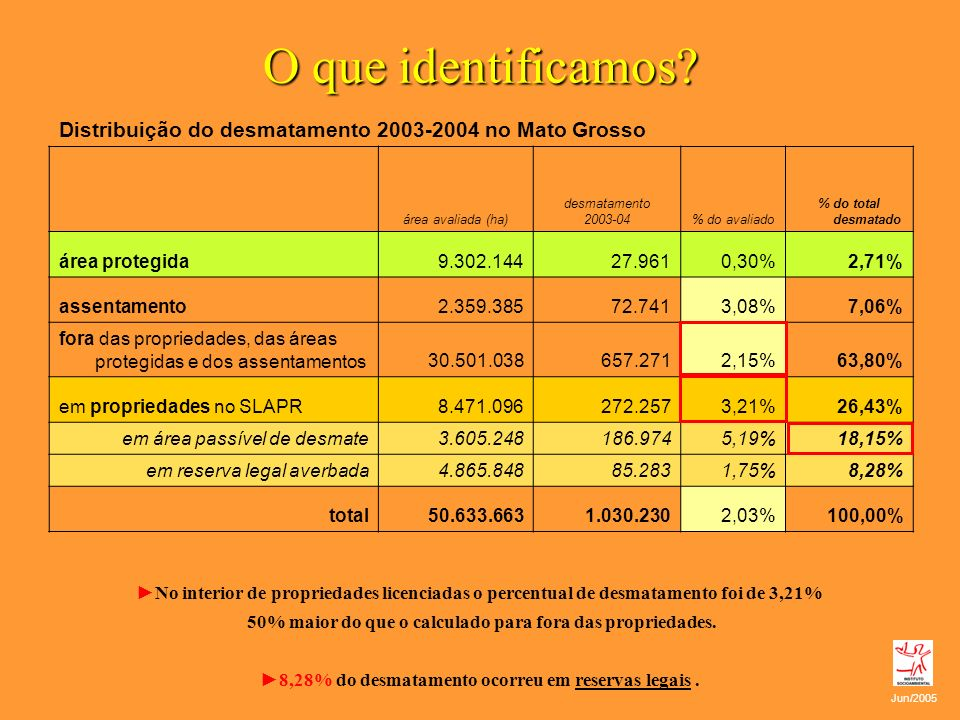 O que identificamos? Distribuição do desmatamento 2003-2004 no Mato Grosso área avaliada (ha) desmatamento 2003-04% do avaliado % do total desmatado á